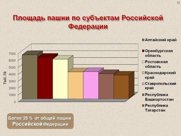 Россия на международном финансовом рынке