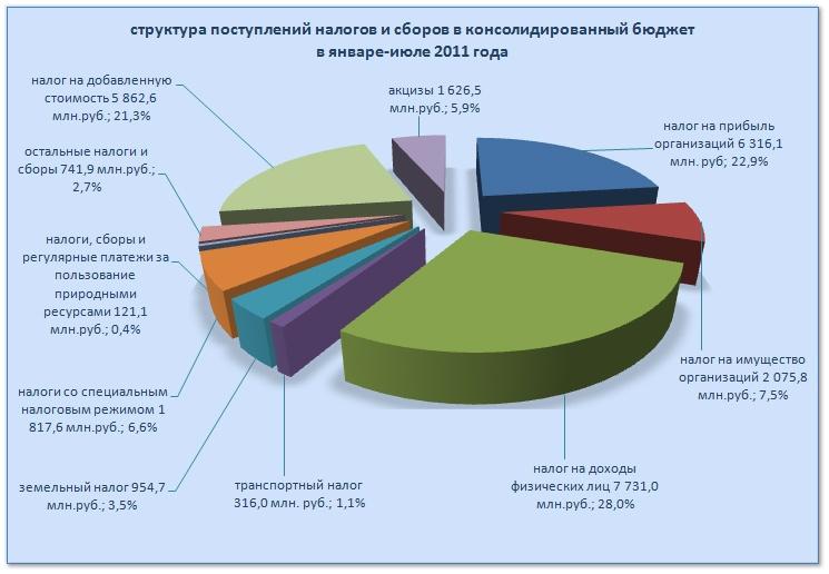 Структура поступлений налогов
