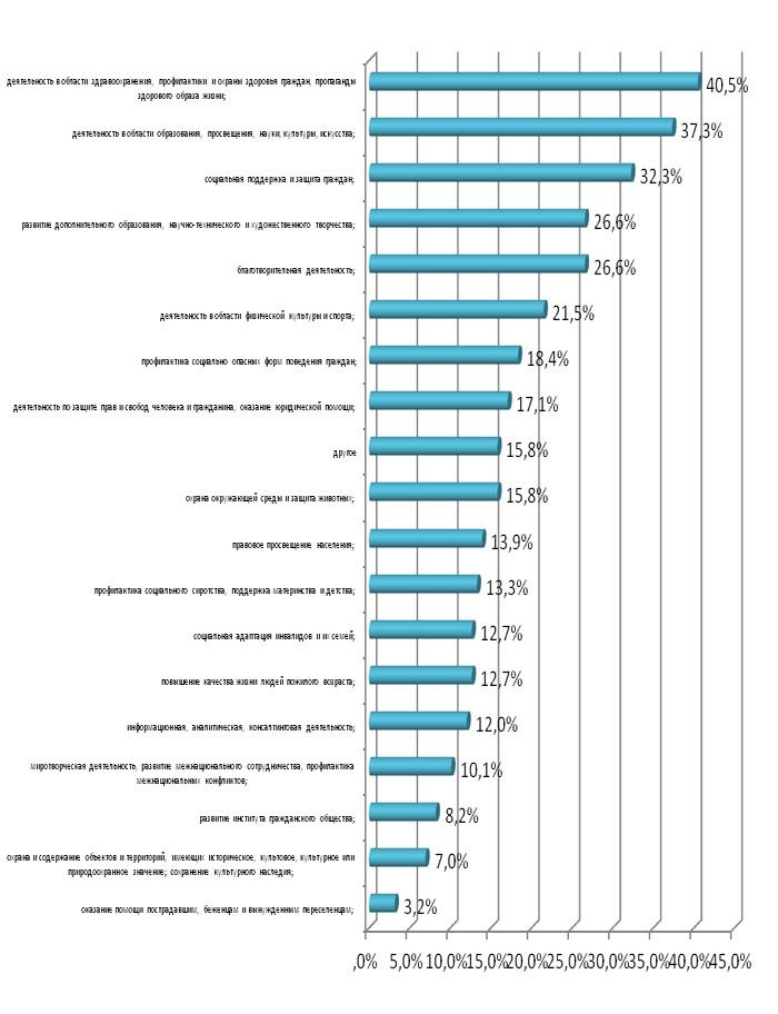 statistika-zpp-po-prostitutkam