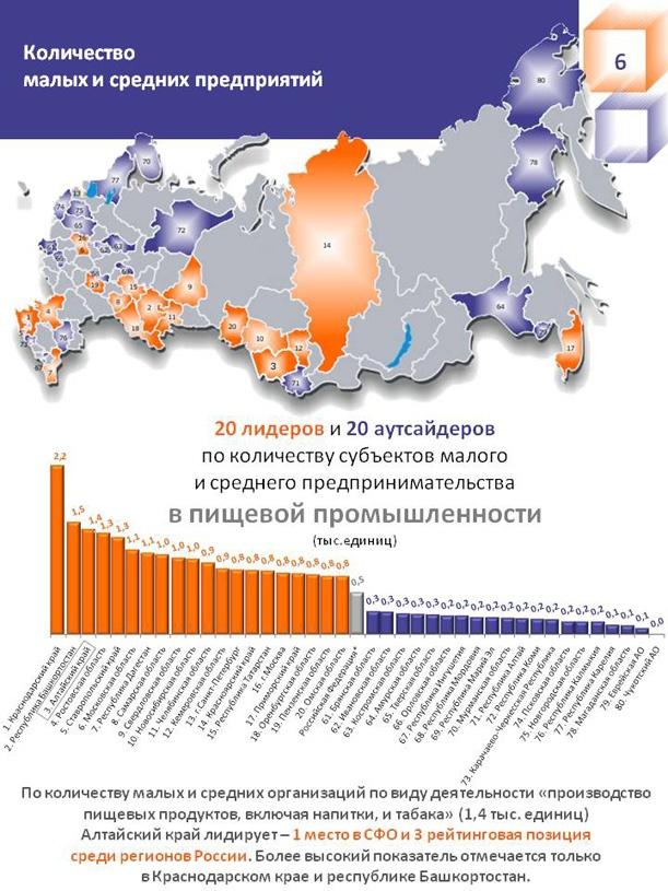 Бизнес-грант и микрозаймы в алтайском крае 2011 открыть счет и получить карту через интернет