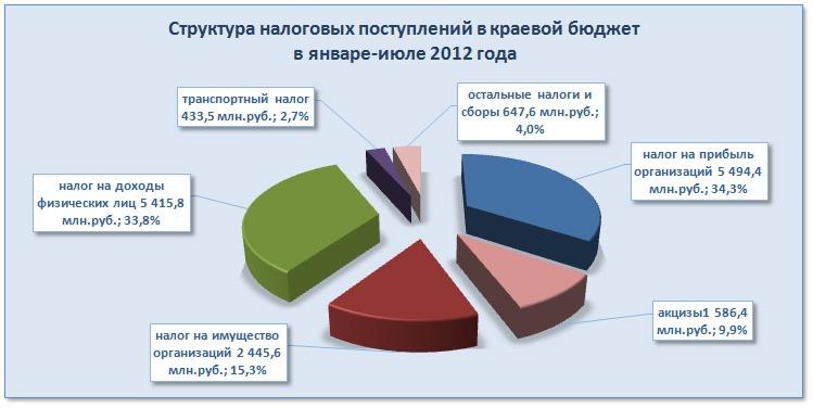 Doc22.ru - Структура налоговых