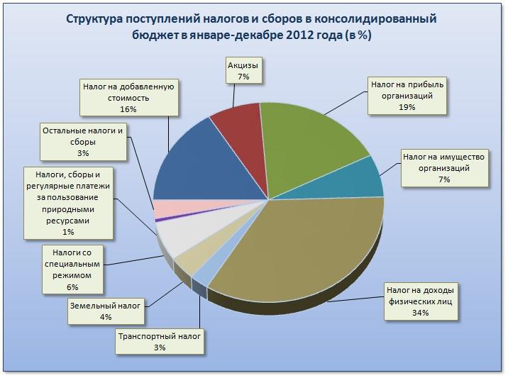 Doc22.ru Структура поступлений