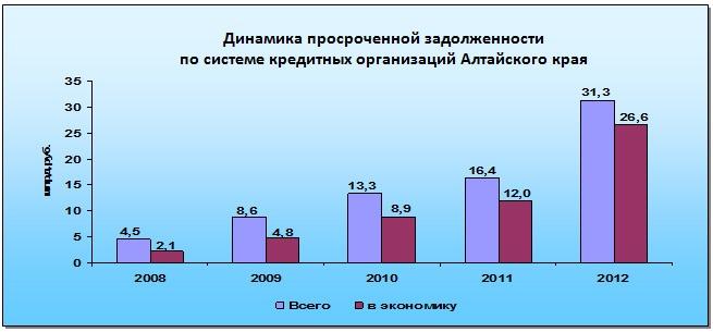 Инвестиционные проекты 2012 алтайского края инструкция как зарабатывать на depositfile