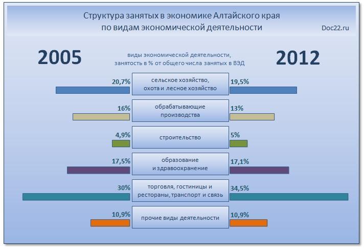 Doc22.ru Структура занятых в экономике Алтайского края по видам экономической деятельности