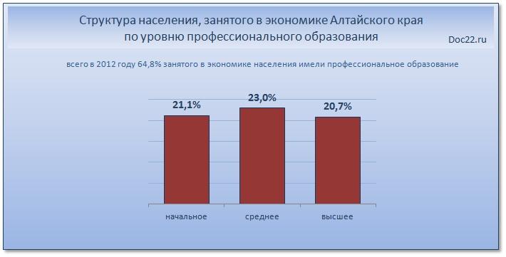 Doc22.ru Структура населения, занятого в экономике Алтайского края по уровню профессионального образования