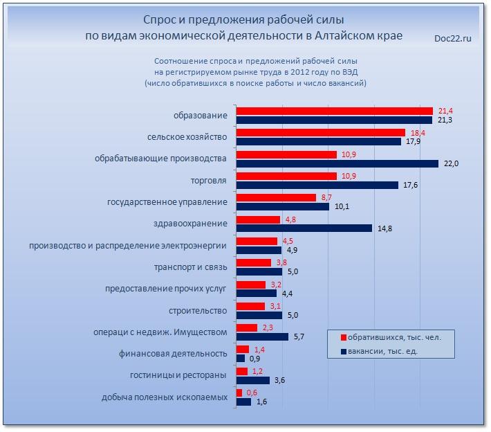 Doc22.ru Спрос и предложения рабочей силы по видам экономической деятельности в Алтайском крае
