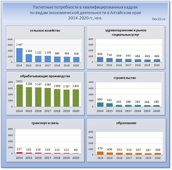 Doc22.ru Расчетные потребности в квалифицированных кадрах по видам экономической деятельности в Алтайском крае 2014-2020 гг, чел.