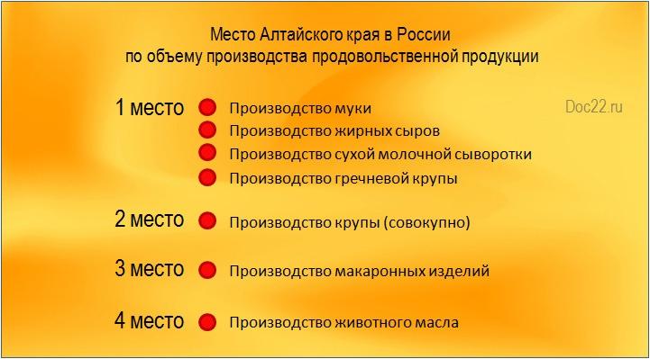 Doc22.ru Место Алтайского края в России  по объему производства продовольственной продукции