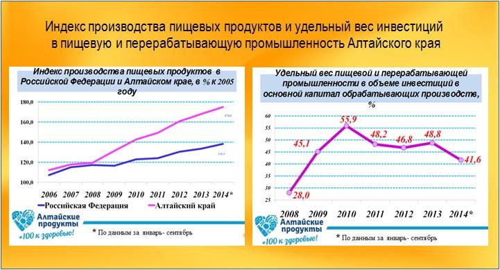 Индекс производства пищевых продуктов и удельный вес инвестиций  в пищевую и перерабатывающую промышленность Алтайского края