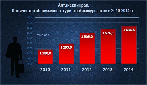 Doc22.ru Алтайский край.  Количество обслуженных туристов/ экскурсантов в 2010-2014 гг., тыс. чел.