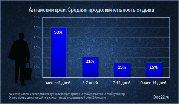 Doc22.ru Алтайский край. Средняя продолжительность отдыха туристов, дней
