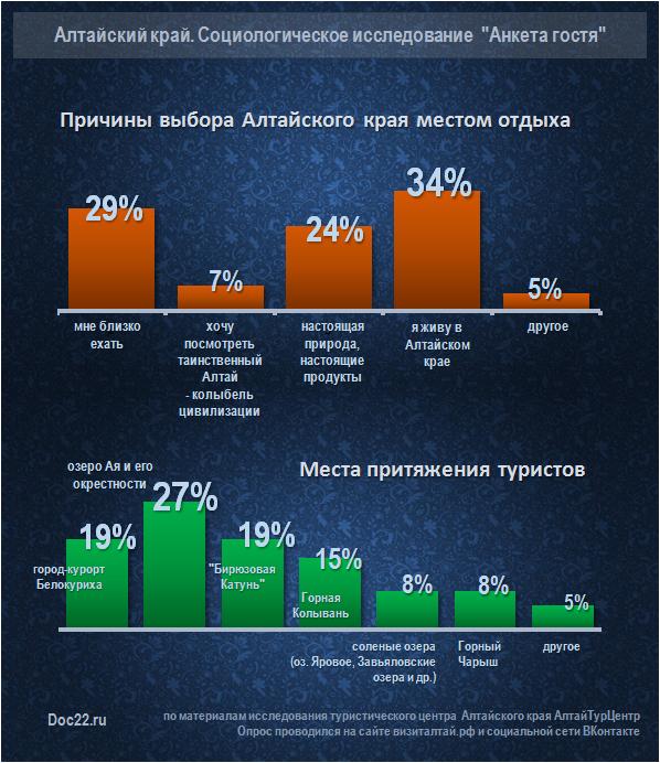 Doc22.ru Причины выбора Алтайского края местом отдыха