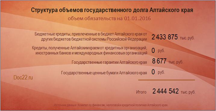 Doc22.ru Структура объемов государственного долга Алтайского края. Объем обязательств на 01.01.2016