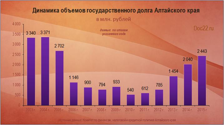 Doc22.ru Динамика объемов государственного долга Алтайского края 2003-2015 гг.