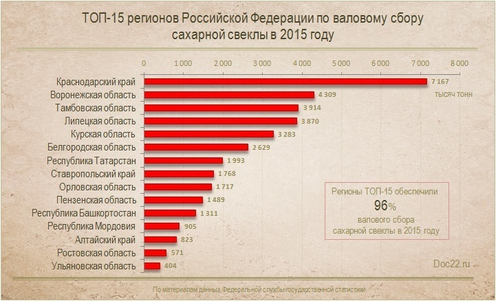 Неменее четырёх млн. тонн сладкой свеклы накопали аграрии вБелгородской области
