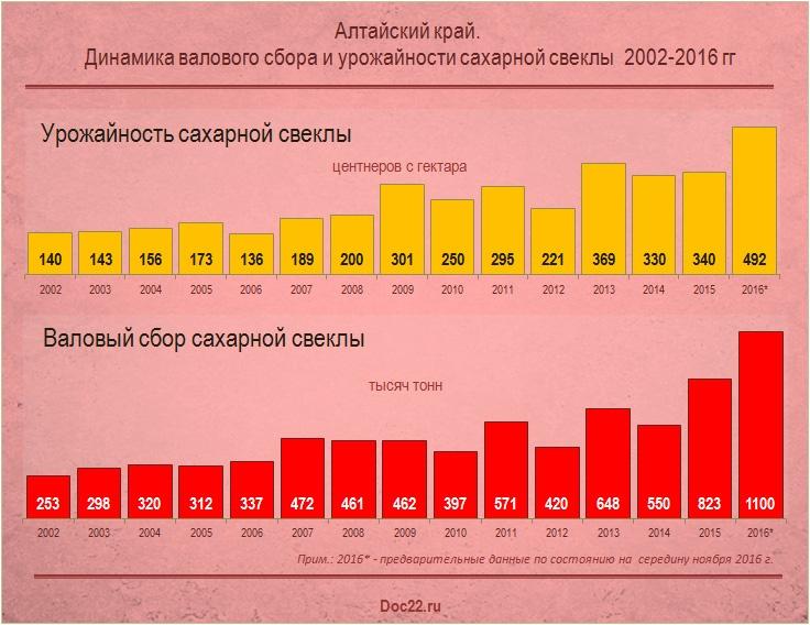 Doc22.ru Алтайский край. Динамика валового сбора и урожайности сахарной свеклы 2002-2016 гг