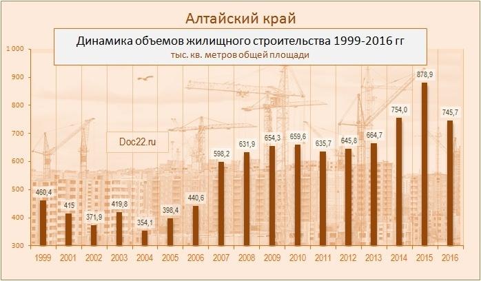 Doc22.ru Алтайский край. Динамика объемов жилищного строительства 1999-2016 гг., тыс. кв. метров общей площади
