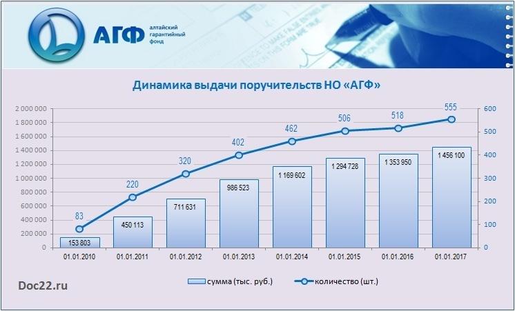 Doc22.ru Алтайский край. Динамика выдачи поручительств НО «АГФ». 2010-2017 гг.