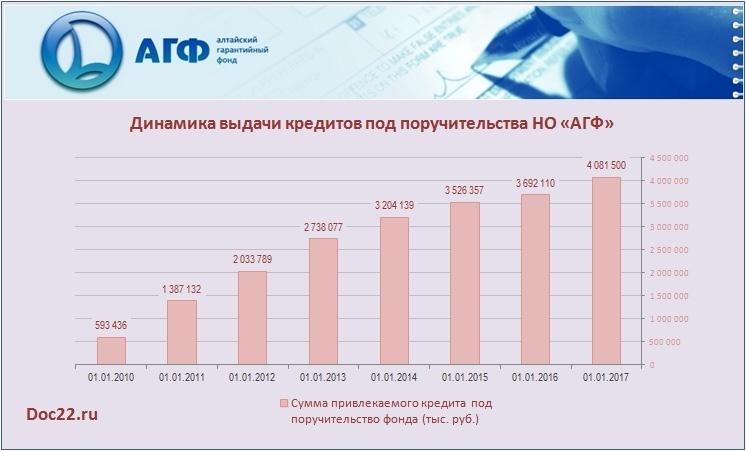 Doc22.ru Алтайский край. Динамика выдачи кредитов под поручительства НО «АГФ». 2010-2017 гг.