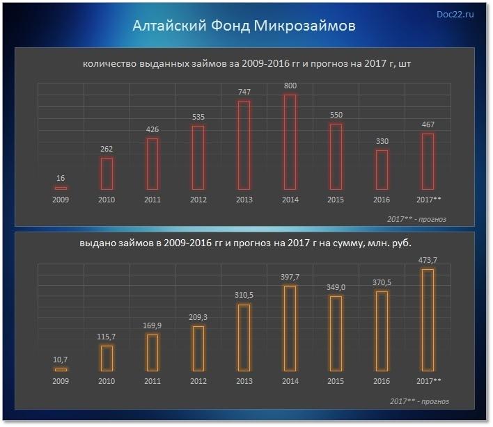 Doc22.ru Алтайский Фонд Микрозаймов. Количество и объемы выданных займов за 2009-2016 гг и прогноз на 2017 г.