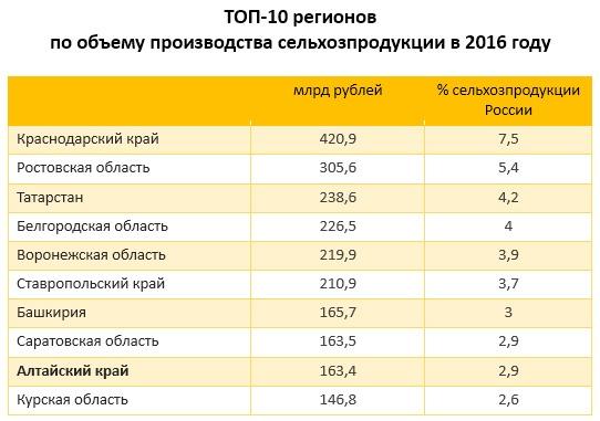ТОП-10 регионов по объему производства сельхозпродукции в 2016 году