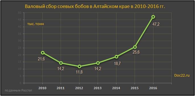 Doc22.ru Валовый сбор соевых бобов в Алтайском крае в 2010-2016 гг. тыс. тонн