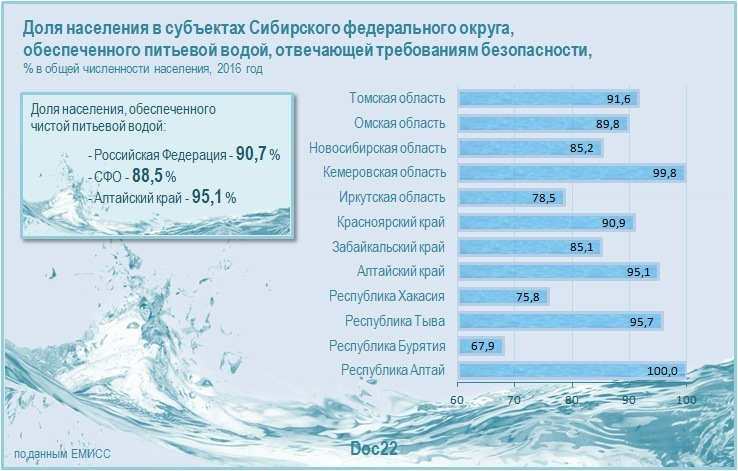 Doc22.ru Доля населения в субъектах Сибирского федерального округа,  обеспеченного питьевой водой, отвечающей требованиям безопасности, % в общей численности населения, 2016 год