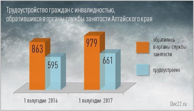 Doc22.ru Трудоустройство граждан с инвалидностью, обратившихся в органы службы занятости Алтайского края