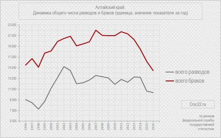 Doc22.ru Алтайский край. Динамика общего числа разводов и браков (единица, значение показателя за год), 1996-2016 гг.