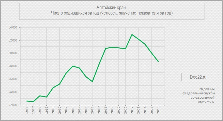 Doc22.ru Алтайский край. Число родившихся за год (человек, значение показателя за год), 1996-2016 гг.