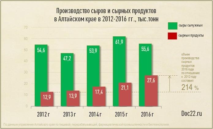 Doc22.ru Производство сыров и сырных продуктов в Алтайском крае в 2012-2016 гг., тыс.тонн