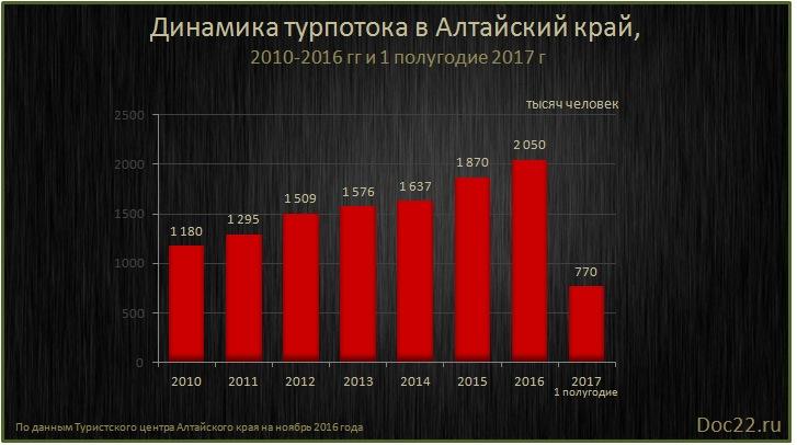 Doc22.ru Динамика турпотока в Алтайский край,  2010-2016 гг и 1 полугодие 2017 г, тыс. человек