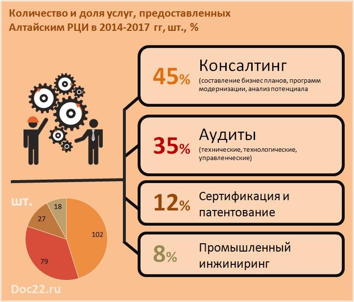 Doc22.ru Количество и доля услуг, предоставленных Алтайским РЦИ в 2014-2017 гг, шт., %
