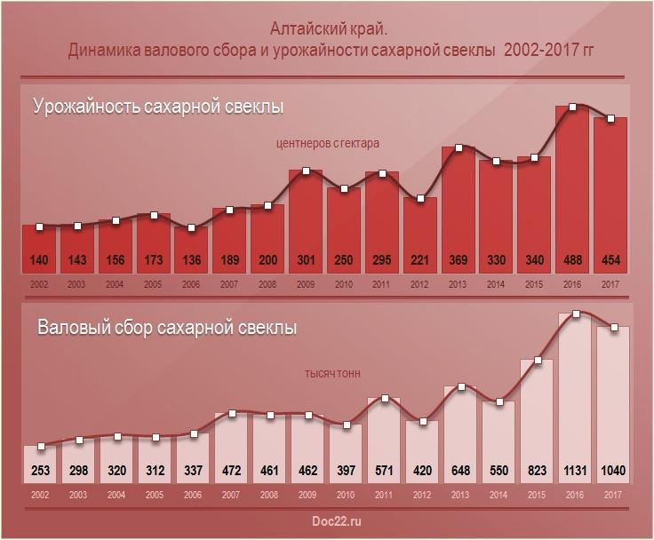 Doc22.ru Алтайский край.  Динамика валового сбора и урожайности сахарной свеклы  2002-2017 гг