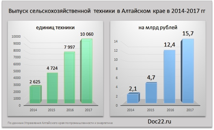Doc22.ru Выпуск сельскохозяйственной техники в Алтайском крае в 2014-2017 гг