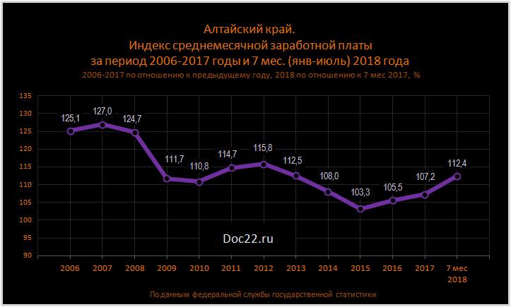 Doc22.ru Алтайский край.  Индекс среднемесячной заработной платы за период 2006-2017 годы и 7 мес. (янв-июль) 2018 года  2006-2017 по отношению к предыдущему году, 2018 по отношению к 7 мес 2017,  %