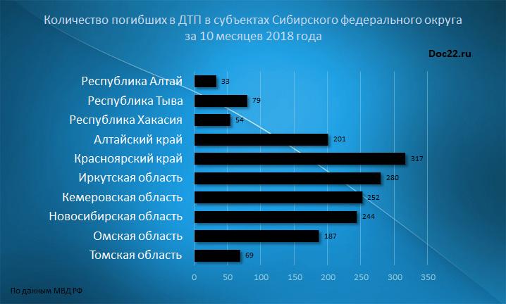 Doc22.ru Количество погибших в ДТП в субъектах Сибирского федерального округа за 10 месяцев 2018 года