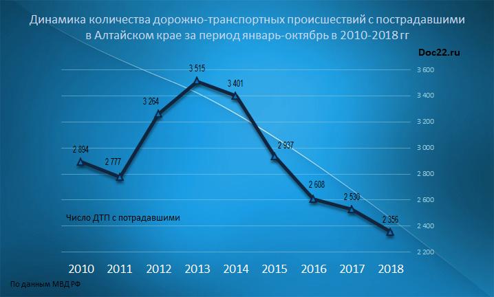 Doc22.ru Динамика количества дорожно-транспортных происшествий с пострадавшими  в Алтайском крае за период январь-октябрь в 2010-2018 гг