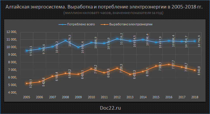 Doc22.ru Алтайская энергосистема. Выработка и потребление электроэнергии в 2005-2018 гг.