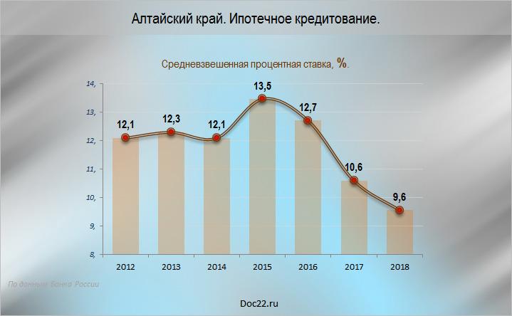Doc22.ru Алтайский край. Ипотечное кредитование. 2012-2018 гг.